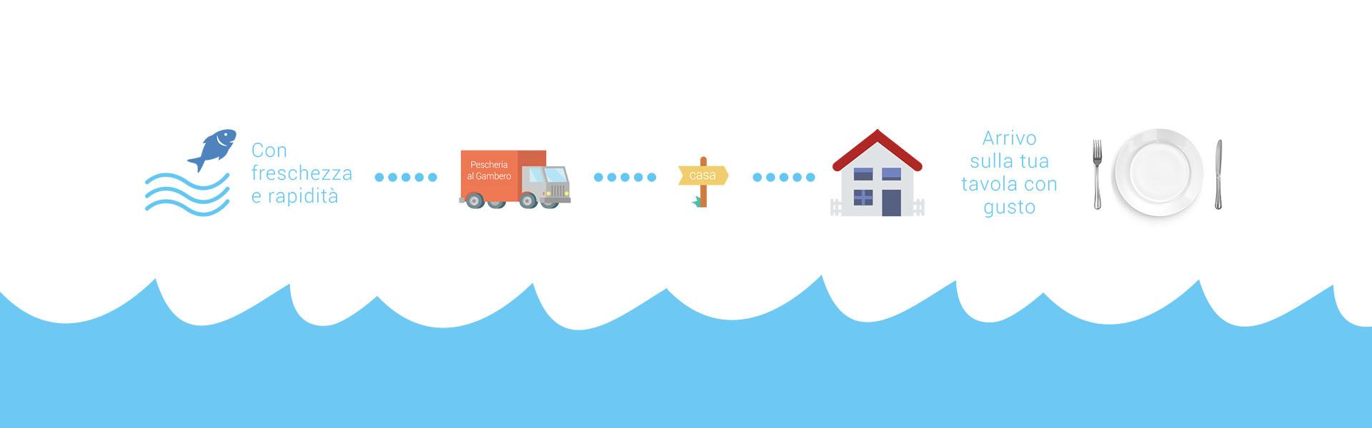 consegna a domicilio diagramma pescheria